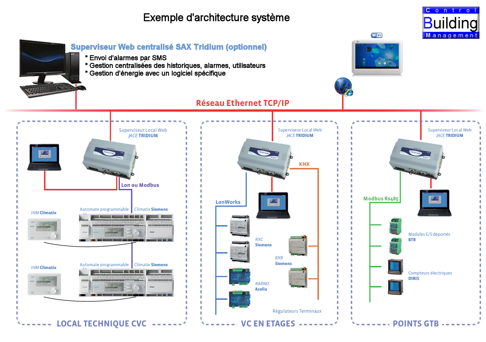 Nos Solutions Control Building Management